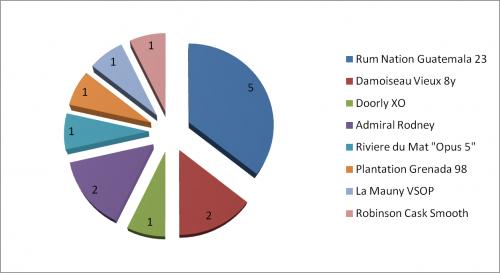Cocktailscout Rum Tasting: Favorites
